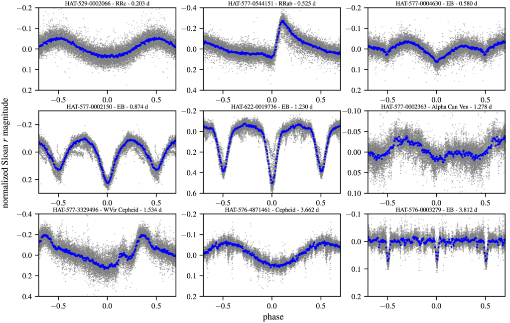 variable stars identified in the HATPI prototype survey