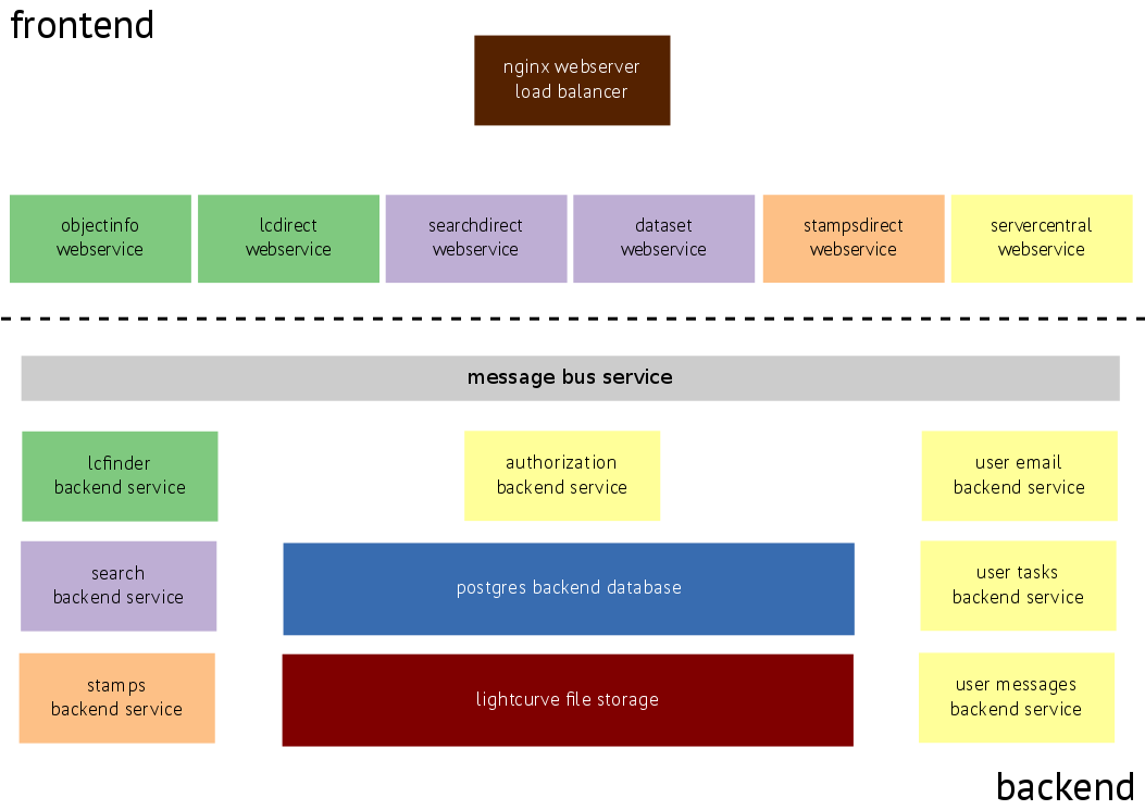 architecture of the HAT data server